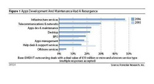 Nahezu die Hälfte der betrachteten 75 europäischen Outsourcing-Deals hatten im ersten Quartal 2006 die Auslagerung der IT-Infrastruktur zum Ziel.