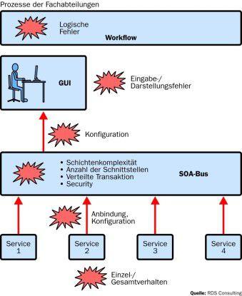 Die kritischen Bereiche der Qualitätssicherung einer SOA-Umgebung liegen vor allem im SOA-Bus. Hier sind noch einige Aspekte ungeklärt.