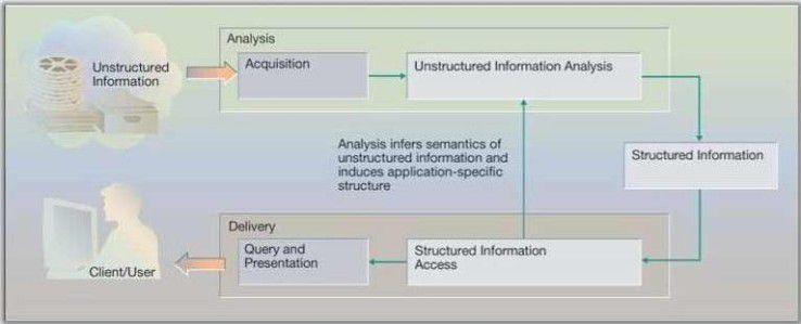Eine UIMA-Anwendung durchläuft die Phasen Analysieren und Erzeugen.