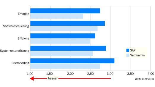 Die CIS-Lösung hat in allen fünf Kategorien die Nase vorn. Deutliche Wertungsunterschiede gab es bei 28 der insgesamt 53 Fragen. Davon entschied Semiramis 26 für sich - SAP konnte nur zweimal punkten.