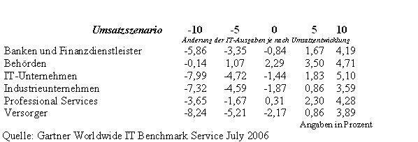Lesebeispiel: Eine Bank steigert den Umsatz um zehn Prozent, das IT-Budget aber nur um 4,19 Prozent.