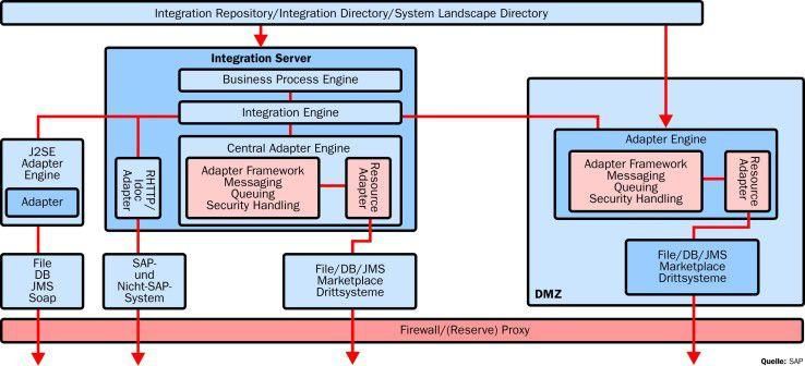 SAPs Exchange Infrastructure 3.0 bietet weit mehr Funktionen. Jedoch kostet im Gegensatz zum BC die Kopplung von Fremdsystemen extra.