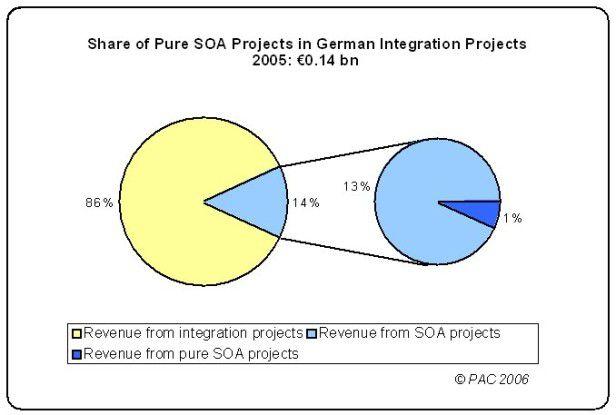 Der SOA-Anteil an IT-Integrationsprojekten in Deutschland liegt nur bei 140 Millionen Euro.