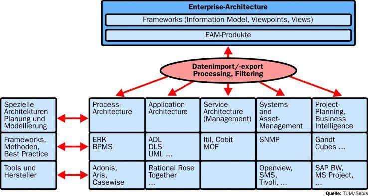Die Tools für Enterprise-Architecture-Management können auf viele im Unternehmen bereits vorhandene Daten zugreifen, müssen diese aber für das EAM-Informationsmodell vereinheitlichen.