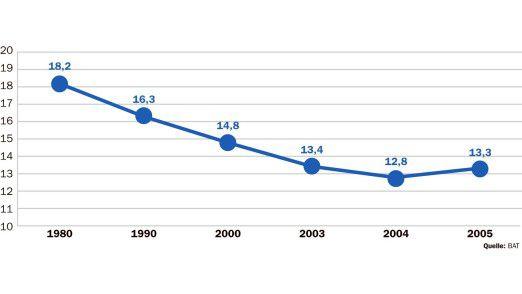Die wirtschaftliche Lage im Allgemeinen und die Lage auf dem Arbeitsmarkt im Besonderen hatte in den letzten Jahren dazu geführt, dass die Dauer der Urlaubsreisen immer kürzer wurde. Nun scheint zumindest die Bereitschaft wegzufahren, größer geworden zu sein.