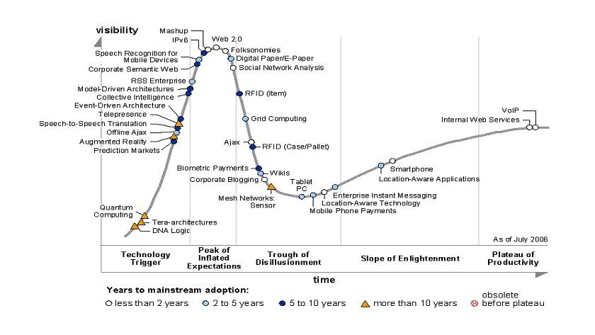 Gartners Hype Cycle for Emerging Technologies 2006.