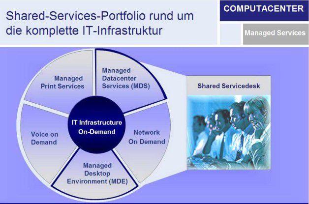 Das Shared-Service-Portfolio von Computacenter.