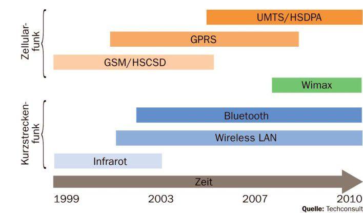 GPRS, UMTS, Bluetooth und WLAN sind die Funktechniken der Gegenwart. Hinzu kommen künftig HSDPA und Wimax.