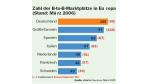 Deutschland hat die meisten Marktplätze