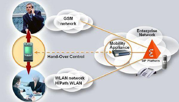 Ein Grundkonzept für den Aufbau einer Dual-Mode-Umgebung. Quelle: Siemens