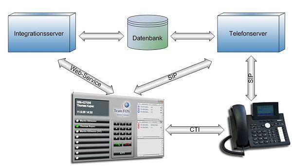 Offene Architektur: Bei der Verbindung der einzelnen Module von Teambase setzt Teamfon auf Standardprotokolle. Quelle: Teamfon