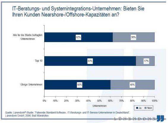 An der Umfrage beteiligten sich nicht sämtliche Top-10-Dienstleister. Die Marktforscher haben die Antworten der teilnehmenden Häuser hochgerechnet - daher die für eine Umfrage unter zehn Anbietern etwas ungewöhnliche Prozentangabe.