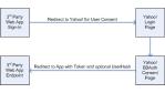 Yahoo öffnet Benutzerdaten für externen Zugriff