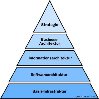 Zwischen der Unternehmensstrategie und den technischen Architekturebenen klafft in vielen Unternehmen eine Lücke, erklärt der Kölner IT-Berater Gernot Starke. Das erschwere SOA-Projekte.