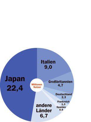 Ende 2005 stellte Japan fast die Hälfte der weltweit 47,3 Millionen UMTS-Nutzer. In Deutschland leben lediglich 5 Prozent der weltweiten UMTS-Anwender. (Quelle: BITKOM)