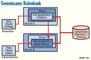 Systemarchitektur eines für 600 Anwender angelegten Buchhaltungssoftware. Eine weitere EJB-Applikation stößt Batch-Prozesse an. Beide Systeme verwalten ihre Informationen in einer gemeinsamen Datenbank.