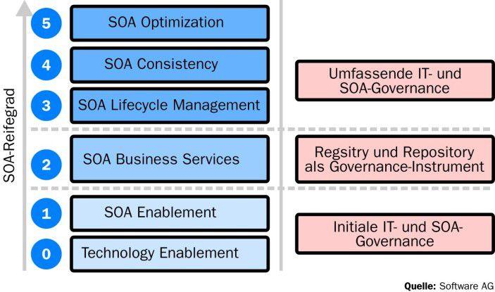 Governance-Strukturen sollten abhängig vom Reifegrad der SOA ein- gezogen werden, raten Experten. Typische Reifegradmodelle beginnen mit Pilotprojekten auf Basis weniger Services.