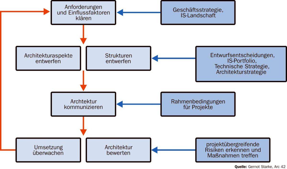 Wunderbar Neue Geschäftsstrategie Vorlage Zeitgenössisch ...