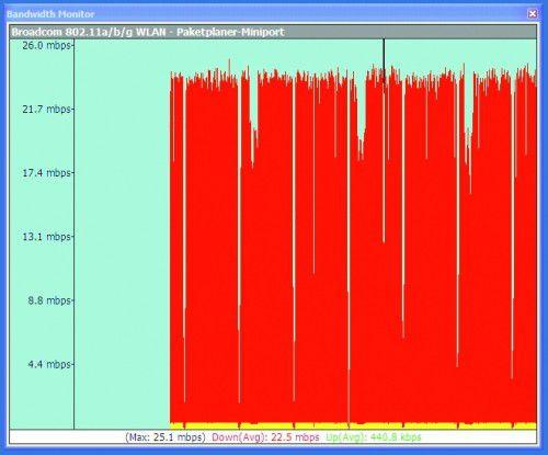 In einem klassischen 802.11g-WLAN erzielten wir eine durchschnittliche Transferrate von rund 23 Mbit/s, …
