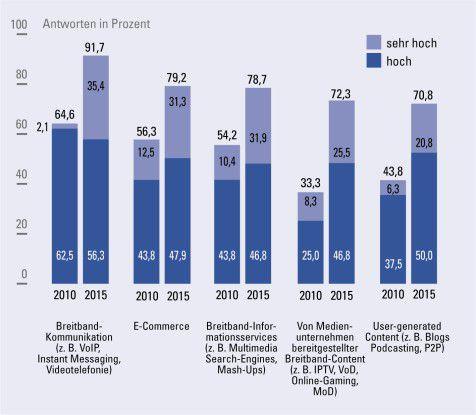 Entwicklung der Breitbandnutzungsdaten bis 2015