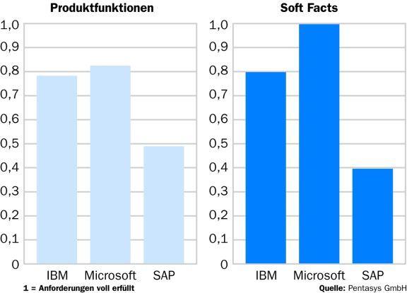 Auffällige Unterschiede zeigten sich im Test - sowohl hinsichtlich der Funktionen als auch bei der Benutzerfreundlichkeit.