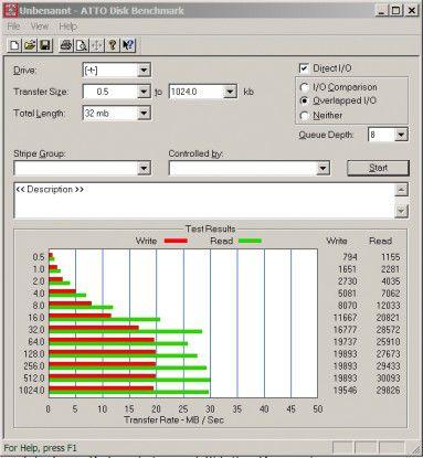 … der Diskstation von Synology. Diese glänzt mit Lesewerten um die 30 MB/s, und Daten schreibt sie mit fast 20 MB/s.