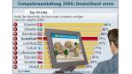 PC-Ausstattung in Deutschland ist weiter gestiegen - Foto: BitKom