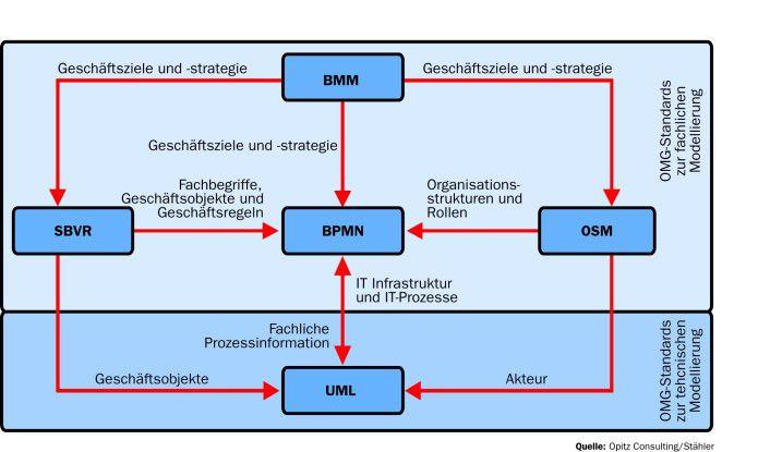Viel Arbeit: Rund um die Business Process Modeling Notation arbeitet die OMG an einer Reihe von Standards zur fachlichen Modellierung von Geschäftsprozessen und Organisationsmodellen.