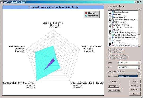 Bildunterschrift: Eine Vielzahl an Ausgaben- formaten - im Bild die Radardarstellung - gibt Aufschluss über erlaubte oder missbräuchliche Verwendung der Schnittstellen.