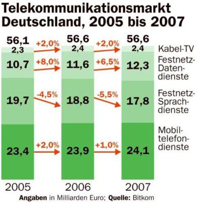 Nur mit Datendiensten können Carrier in Deutschland noch größere Umstzsprünge erzielen.