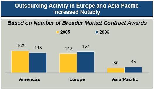 Die europäischen Anwender haben im vergangenen Jahr die meisten Outsourcing-Abkommen unterschrieben