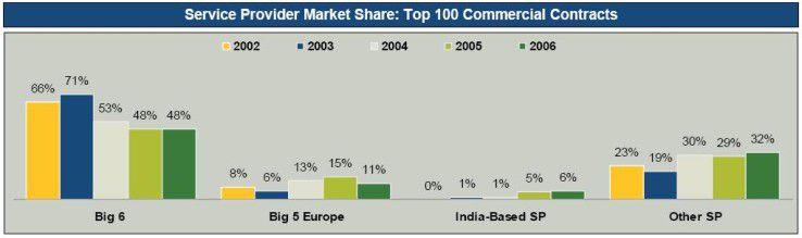 Die europäischen Anbieter haben im vergangenen Jahr erstmals seit langem wieder Marktanteile verloren.