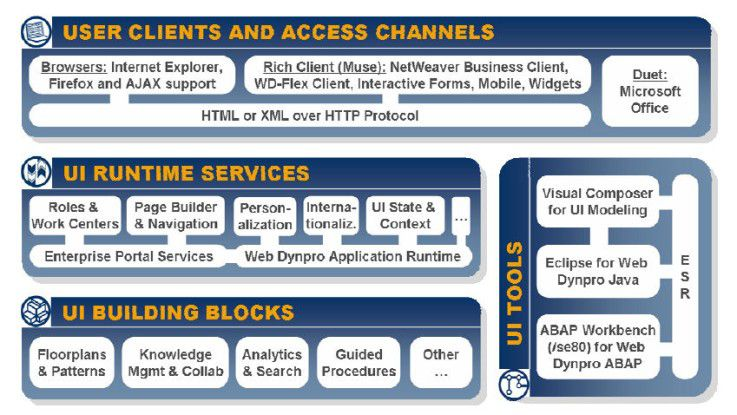 SAP will den Anwendungszugriff über unterschiedliche Kanäle ermöglichen. Als Ablauf- und Entwicklungsplattform dient Netweaver. Quelle: SAP