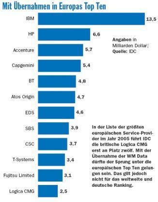 In der Liste der größten europäischen Service-Provider im Jahr 2005 führt IDC die britische Logica CMG erst an Platz zwölf. Mit der Übernahme der WM Data dürfte der Sprung unter die europäischen Top Ten gelungen sein. Das gilt jedoch nicht für das weltweite und deutsche Ranking.