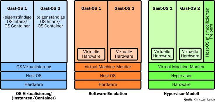 Der grundlegende Unterschied in den drei technischen Grundkonzepten der Virtualisierung besteht darin, auf welchem Wege die virtuellen Maschinen mit ihren Gast-Betriebssystemen auf der Hardware aufsetzen.