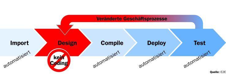 Wer auf Basis der Unified Modeling Language eine Fachanwendung aufsetzen und dazu Legacy-Systeme integrieren will, muss die dafür benötigten Schnittstellen meist händisch programmieren. Mit der E2E Bridge soll sich dieser Prozess weitgehend automatisieren lassen. Die verfügbaren Interfaces werden in das Modell importiert und dort ohne Coding je nach Prozessanforderung konfiguriert (Design). Anschließend wird das Modell kompiliert, ausgerollt und getestet. Erfordert eine Prozessveränderung (Change Request) eine andere Konfiguration der Schnittstellen, springt der Programmierer in die Designphase zurück und nimmt am Modell die entsprechenden Modifikationen vor.