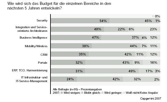 IT-Sicherheit, Integration und SOA sowie Business-Intelligence schlucken die IT-Budgets