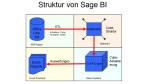 ERP-Anbieter Sage lanciert eigenes Business-Intelligence-Produkt