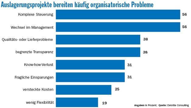 Anwender mit schlechten Outsourcing Erfahrungen berichten häufig von einer komplexen Steuerung sowie von Problemen, wenn das Management-Team wechselt.