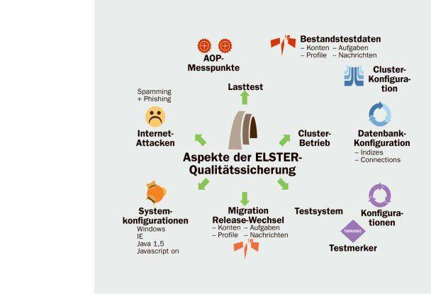 Dargestellt sind schematisch die diversen Aspekte, die bei der Qualitätssicherung von ElsterOnline regelmäßig zu beachten sind. Unternehmen mit umfangreichen Portalprojekten sollten diese ebenfalls adressieren.