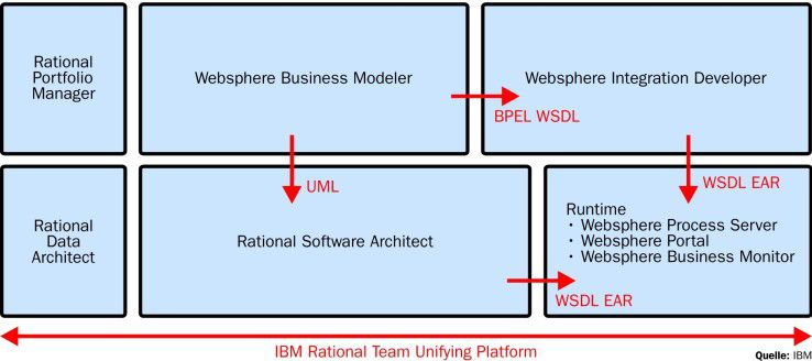 Die Websphere-Produktfamilie mit mehreren Rational-Tools bildet die zentrale Komponente in IBMs Modellierungs- und Entwicklungsinfrastruktur.