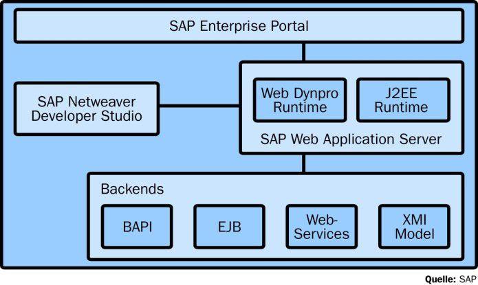 In SAPs Konzept Enterprise SOA fungiert Netweaver als Integrationsplattform.