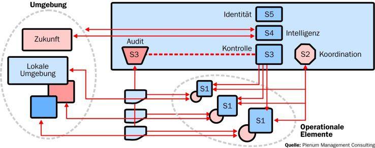 Das Viable System Model (VSM, das lebensfähige System) gehört zur Systemtheorie, in der Entitäten durch Relationen verbunden sind und sich gegenseitig beeinflussen. Das VSM ist universell einsetzbar, jede Organisation, jeder Organismus kann mittels VSM abgebildet werden.