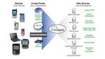 Nokia Intellisync 8.0: Synchronisation aller Business-Informationen