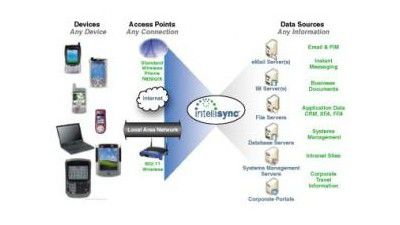 Nokia Intellisync 8.0: Synchronisation aller Business-Informationen