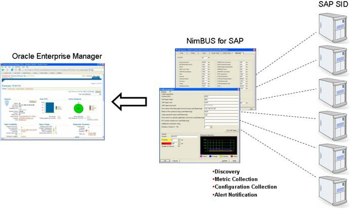 """Über eine Integrationslösung können Anwender von Oracles """"Enterprise Manager"""" Leistungsdaten von SAP R/3 abrufen."""