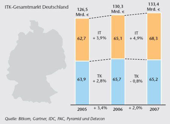 Der deutsche IT-Markt wächst, der TK-Markt schrumpft.