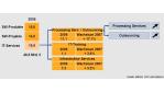Detecon Prognose: Der Markt für IT-Dienstleistungen wächst am stärksten - Foto: Bitkom, PAC und Detecon