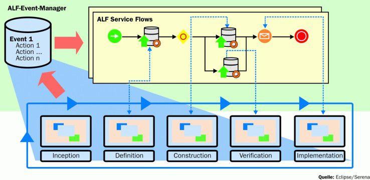 Im Application Lifecycle Framework (ALF) von Eclipse nimmt der ALF-Event-Manager die Informationen aus den einzelnen Werkzeugen (Plug-ins) entgegen und stößt einen Workflow an. Die Kommunikation erfolgt über Web-Services-Standards.