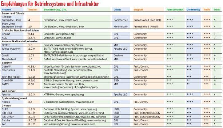 Empfehlungen für Betriebssysteme und Infrastruktur